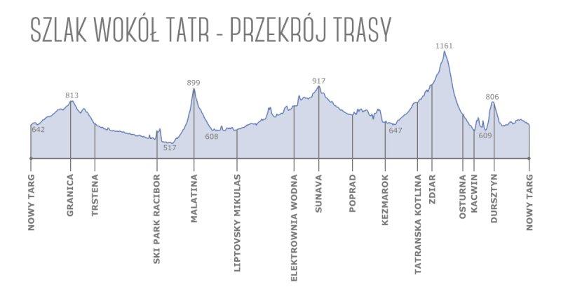 Przekrój trasy - Szlak Wokół Tatr
