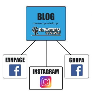 Rowerem Po Śląsku - Social Media