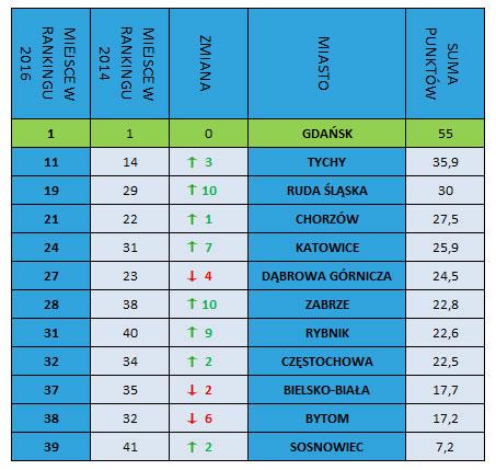 Rowerowy ranking śląskich miast
