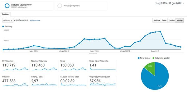Statystyki bloga - wzrost przez 3 lata